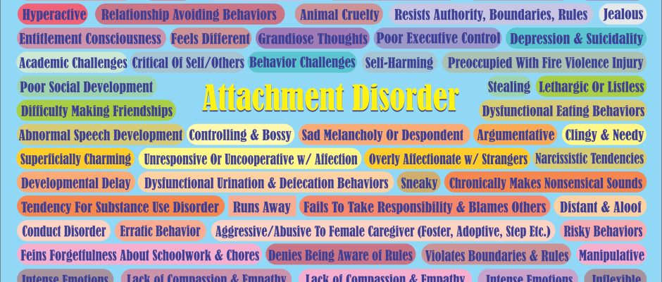 Map of Symptoms and Indicators for Attachment Disorders including RAD and DSED from OrchardHumanServices.org  ParentBlog.org and DarleenClaire.com